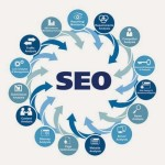 5 Unusual Ways to Use SEO