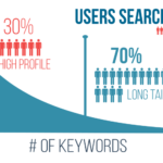 Long Tail Keywords Are Vital for Realistic SEO Support