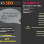 Visual Guide to SEO [Infographic]
